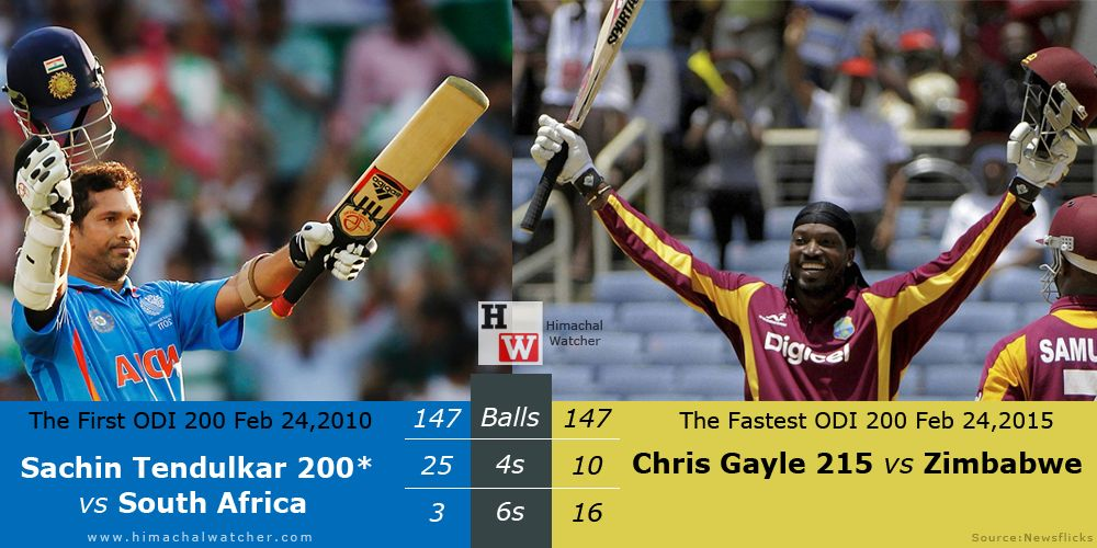 The miraculous day in Cricket history – 'Feb 24'. Five years ago on this day Sachin Tendulkar scored first double century in ODIs, today Chris Gayle scored fastest double century in World Cup.