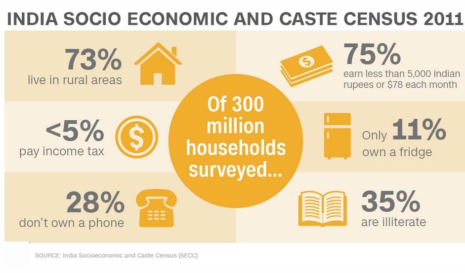 India socio economic and caste census 2011