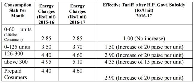 Himachal Pradesh Electricity tariffsHimachal Pradesh Electricity tariffs
