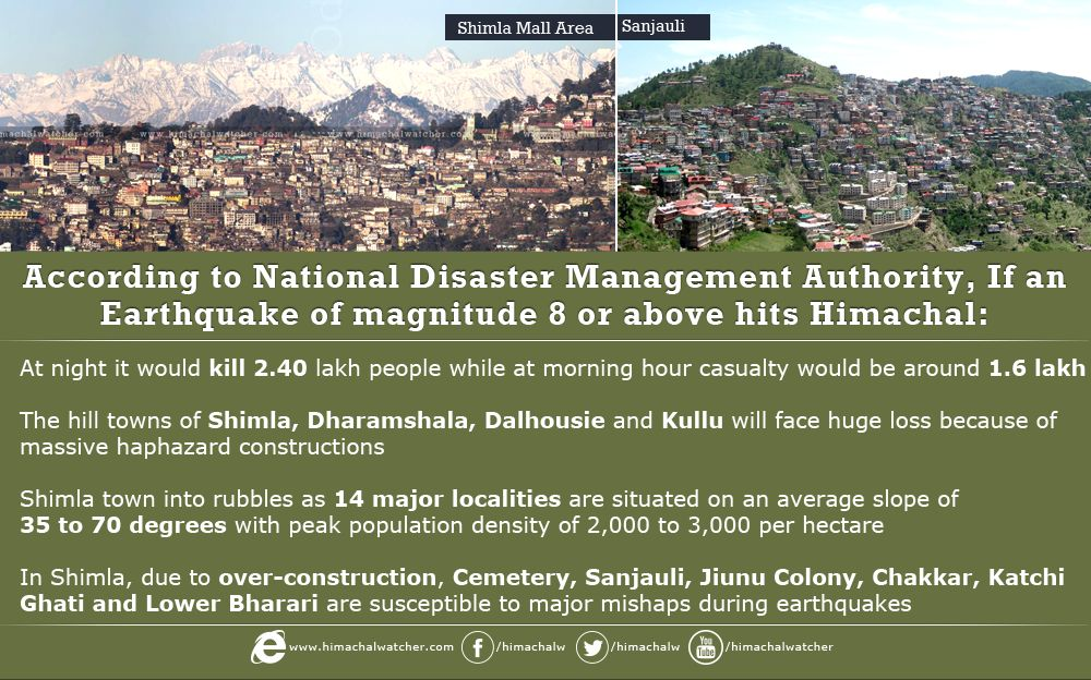 earthquake-big-shimla