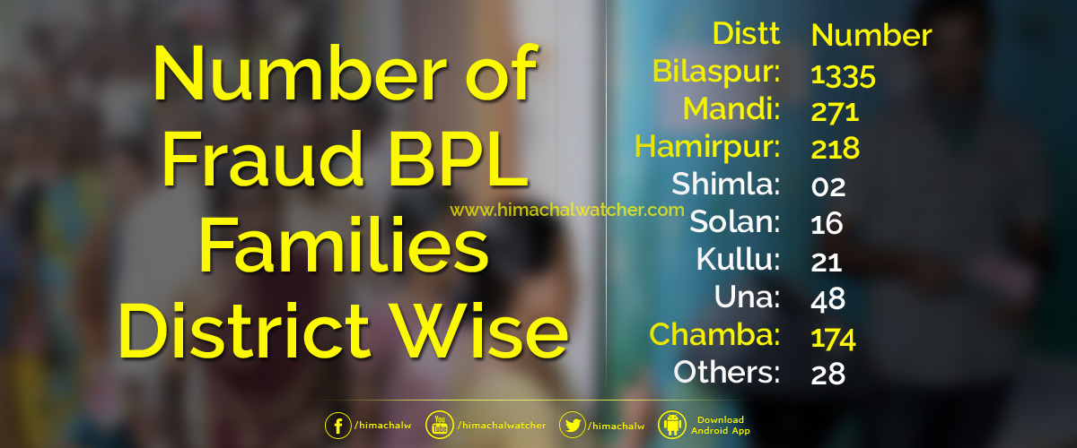 Number-of-Fraud-BPL-Families-District-Wise