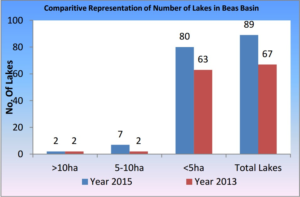 Beas Basin Glacier Lakes