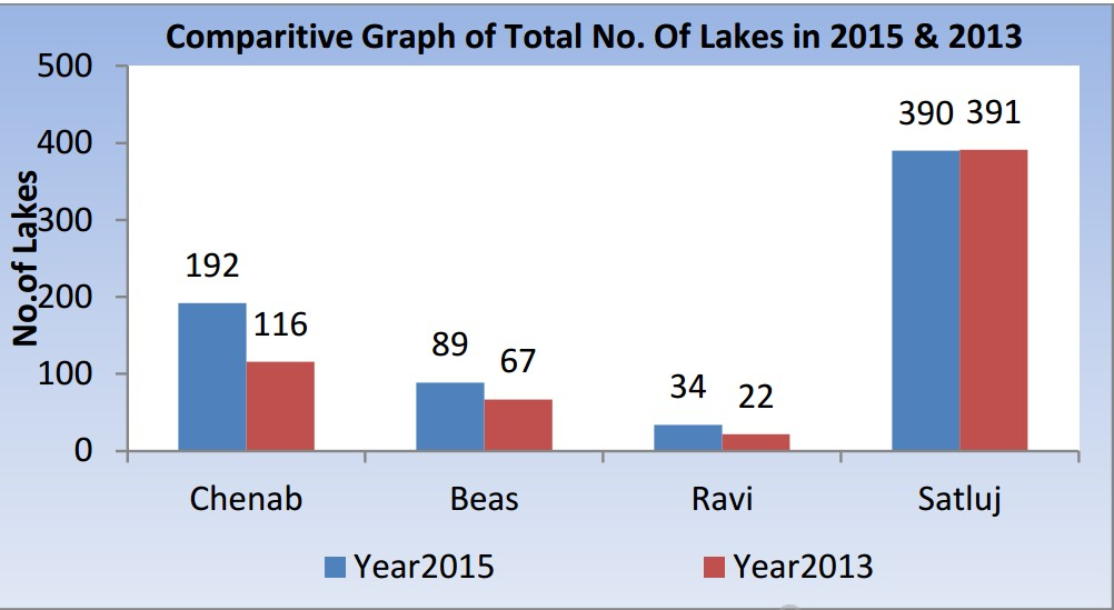 Number of lakes in Himalayan River Basins