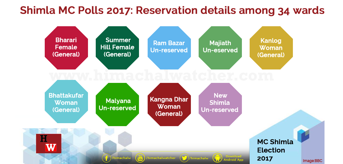 Shimla-MC-Polls-2017--Reservation-details-among-34-wards-released,-May-1-last-date-to-submit-objections