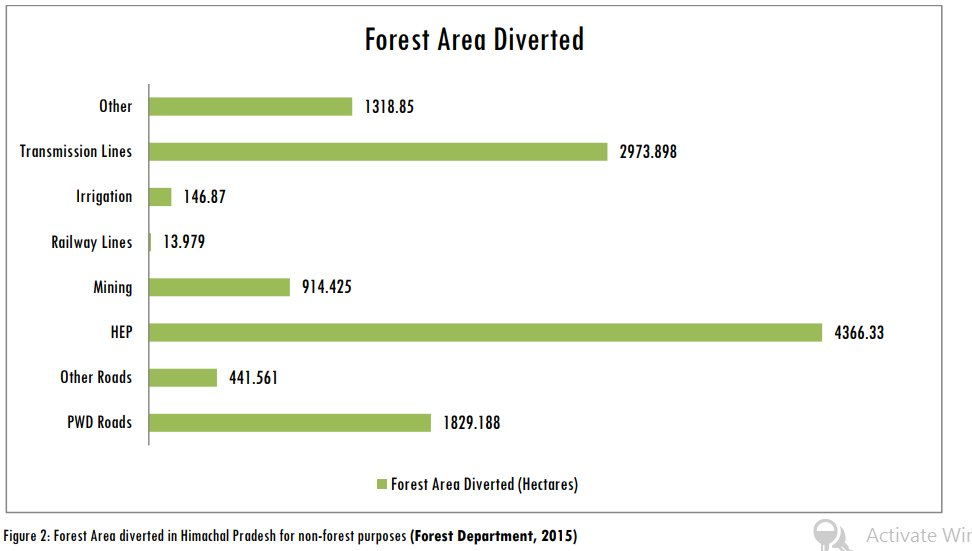 Forest land diversion for development in Himachal pradesh