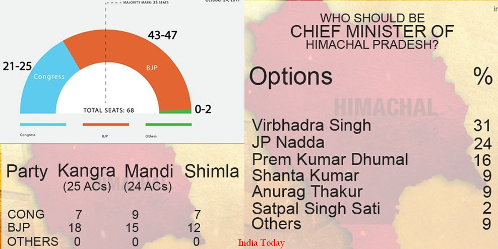 HP Assembly Polls opinion poll