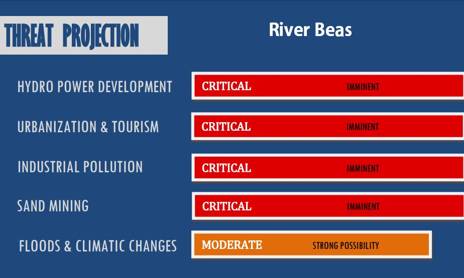 Threat projection for river beas