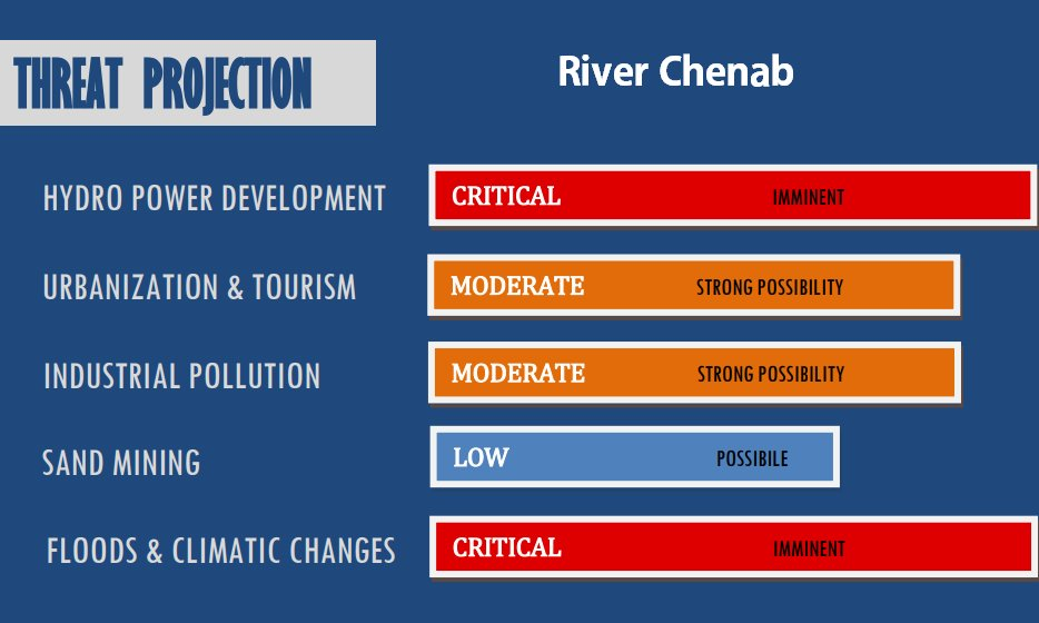 Threat projection for river chenab