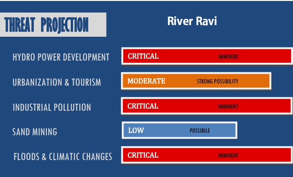 Threat projection for river ravi