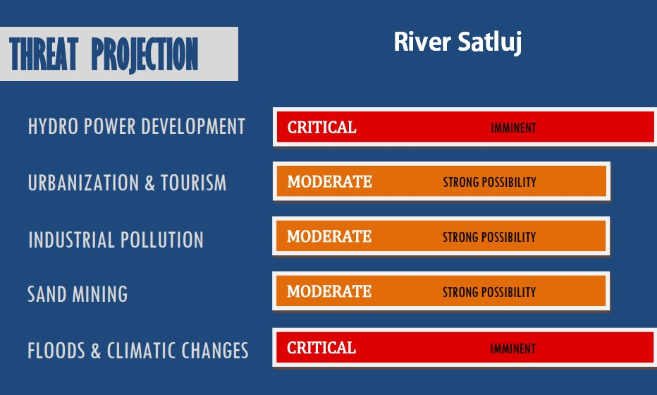 Threat projection for river satluj