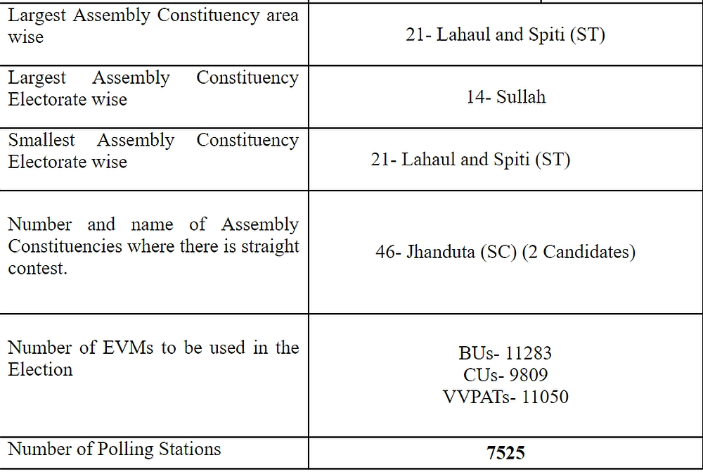 facts about HP Assembly Constituencies