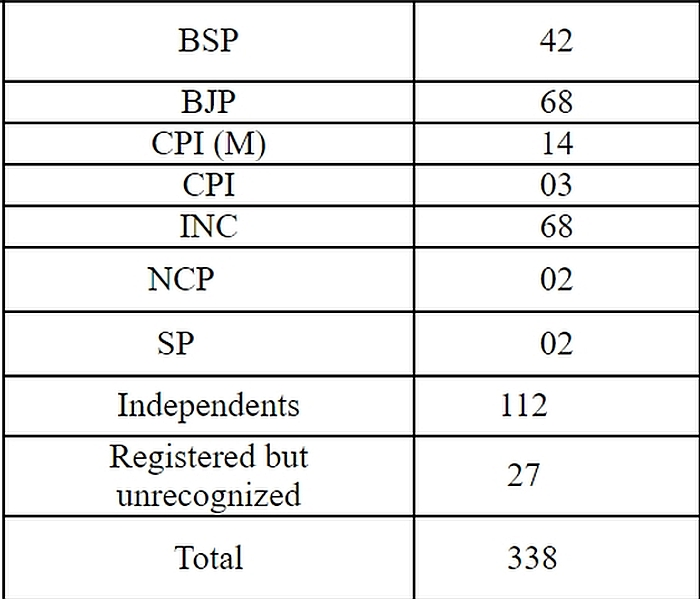 Partywise candidates in HP Assembly Polls 2017