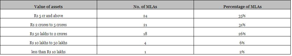 All about Winning MLAs in HP Assembly elections 2017