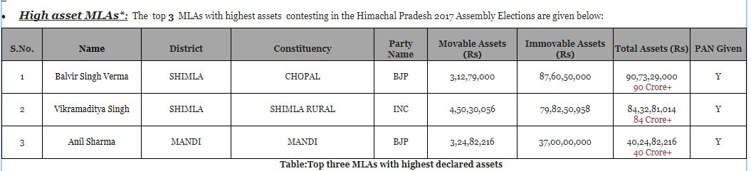 background of HP Assembly 2017 winning candidates