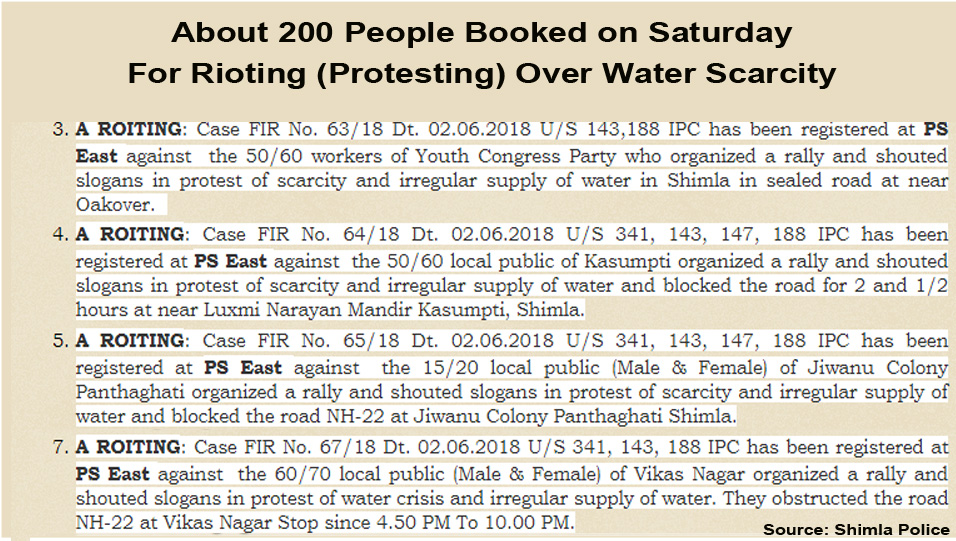 https://himachalwatcher.com/wp-content/uploads/2018/06/People-booked-for-protesting-over-water-scarcity-in-shimla-city.jpg