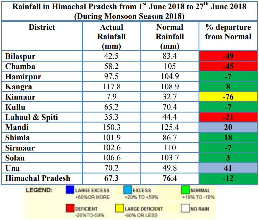 rains in Himachal in june 2018