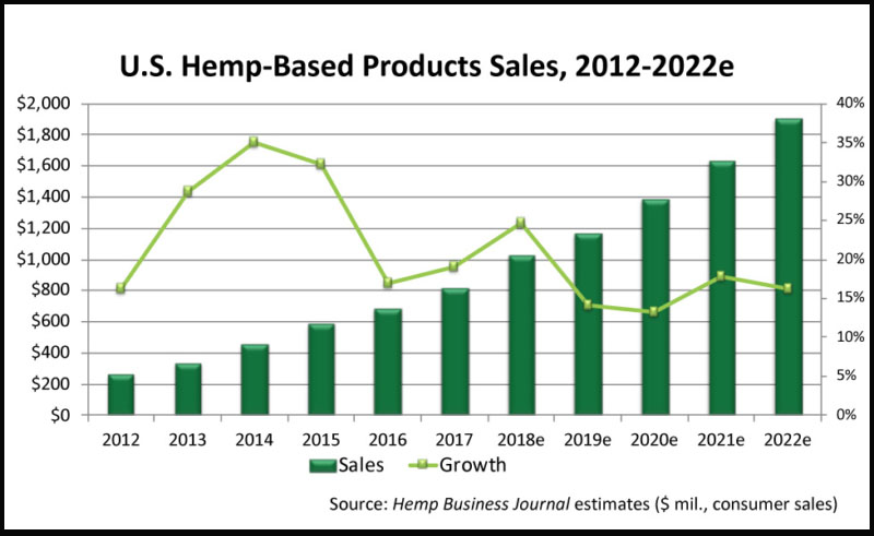 Hemp economy of US from 2012-2022
