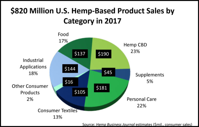 hemp industry in 2017-18