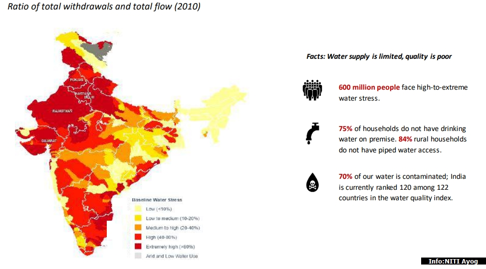 No Water in India by 2030
