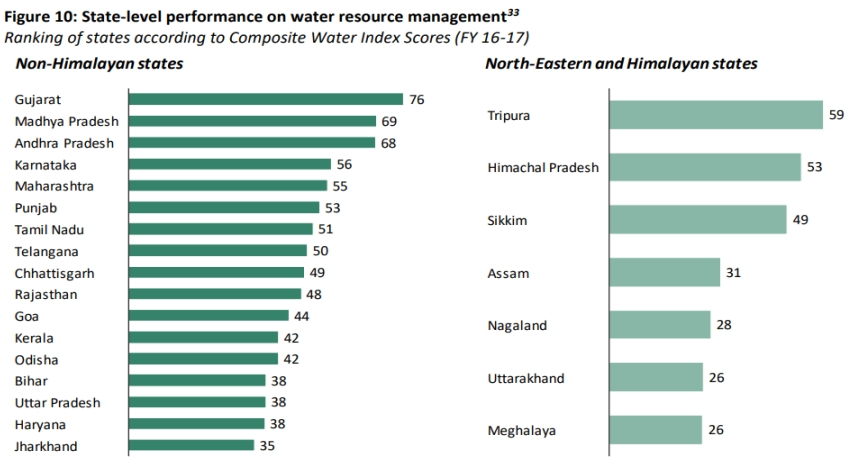 Water crisis in India by 2030 2