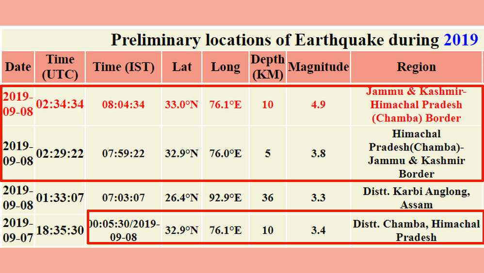 Chamba Earthquakes in 2019