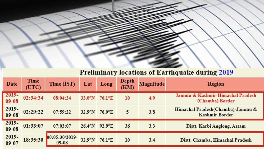 Earthquakes in Chamba district in september