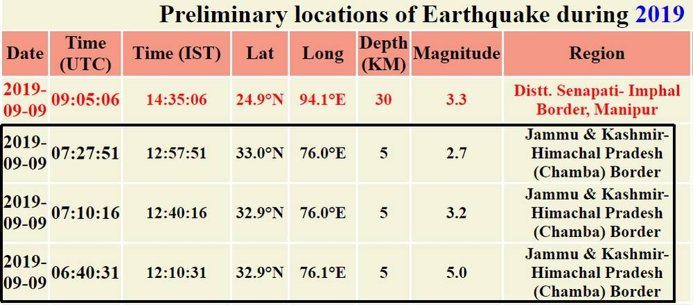 Earthquakes in Chamba district of Himachal pradesh