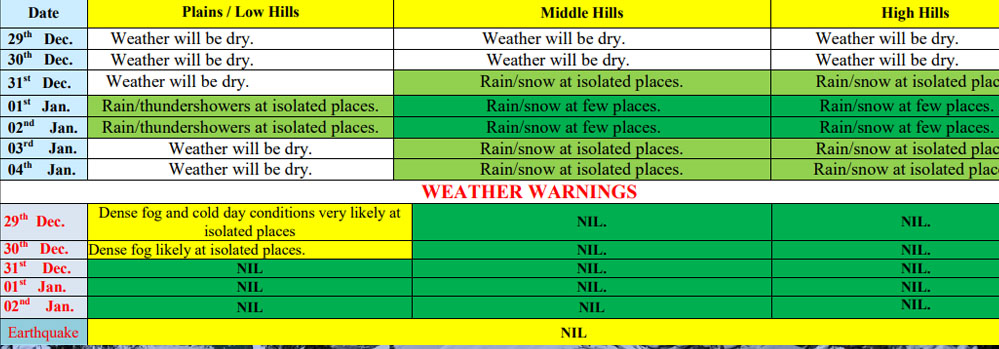 Snowfall prediction in himachal