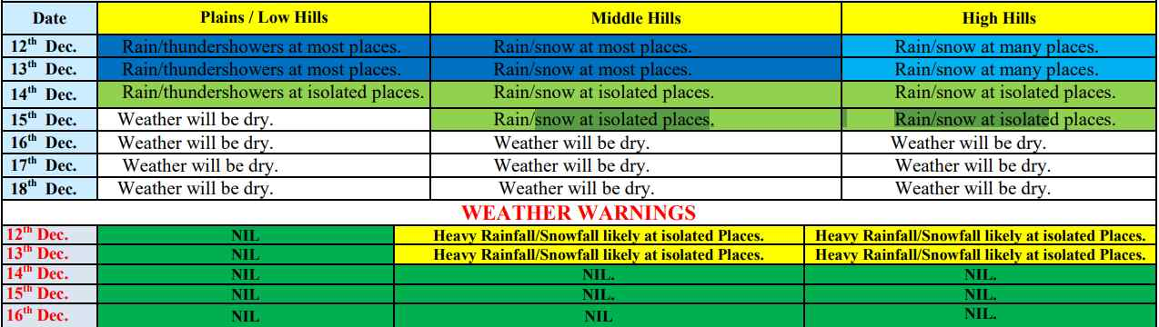 Weather Prediction for Himachal Pradesh 2019