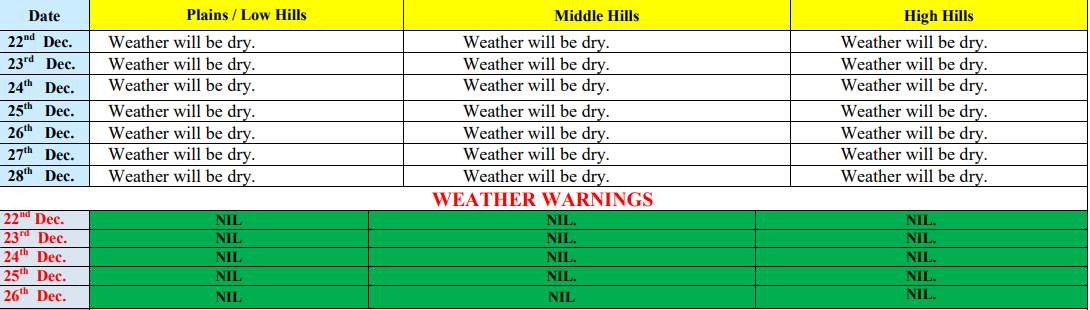 Weather prediction for himachal pradesh on Dec 25