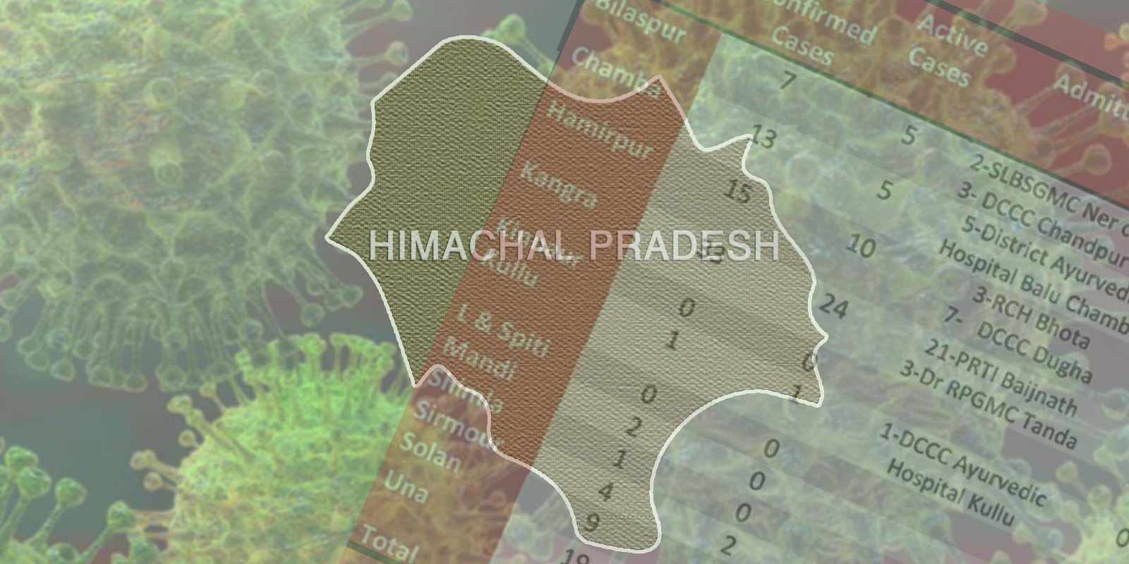 12 corona cases in himachal in one day