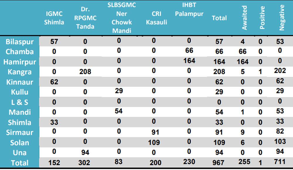HP COVID-19 statistics 2