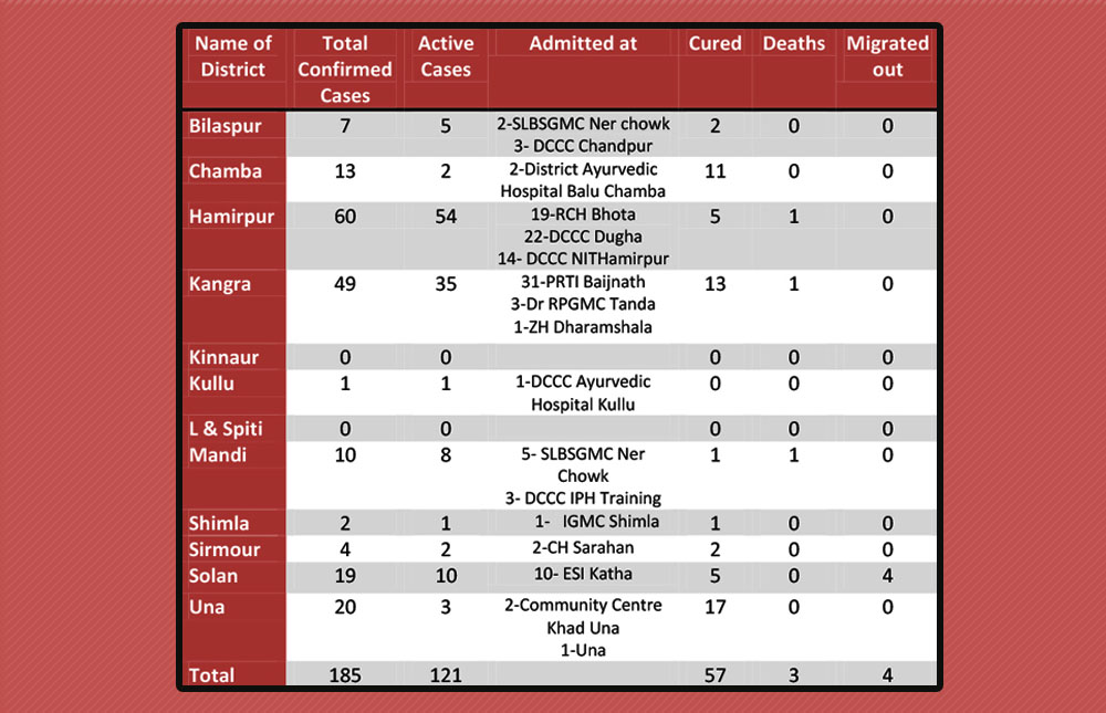 Himachal Pradesh -District wise corona cases
