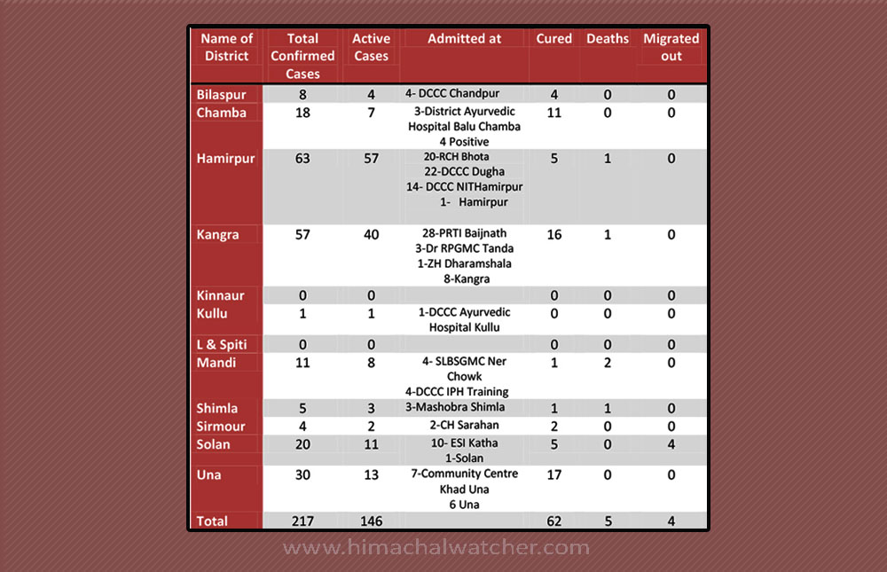 Himachal pradesh-Covid-19 District wise cases