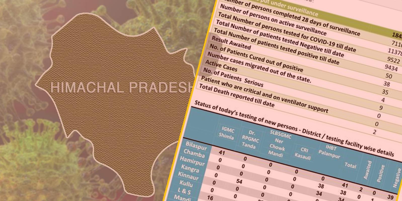 New Corona cases in himachal pradesh in may