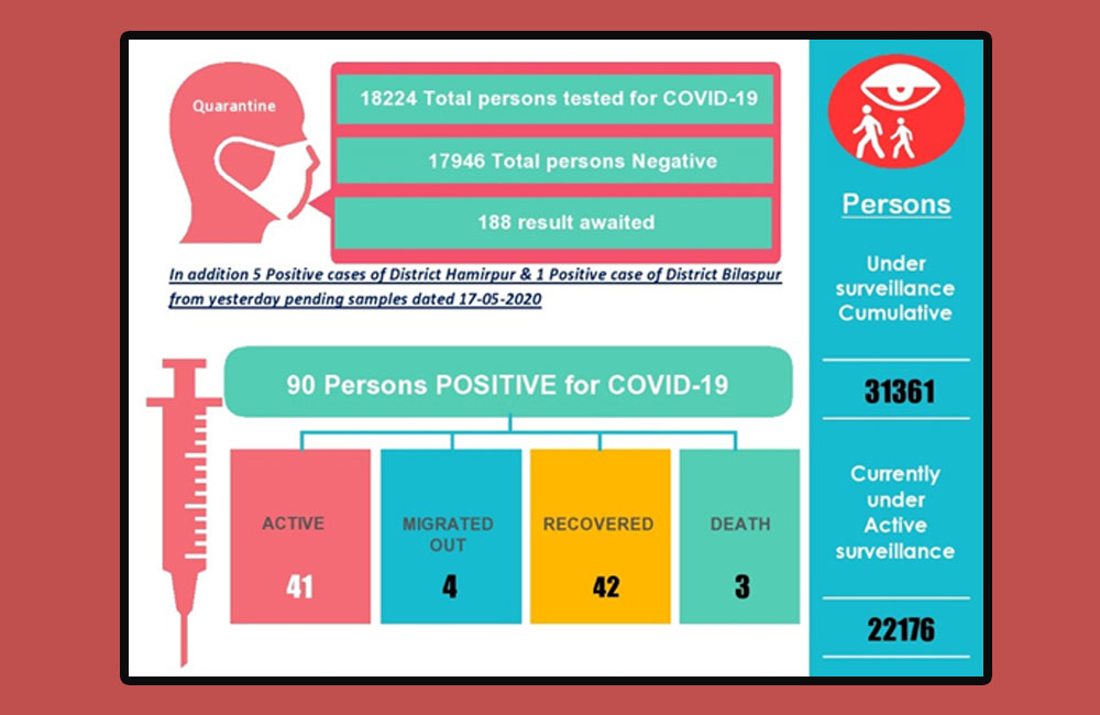 Total COVID Cases in Himachal Pradesh