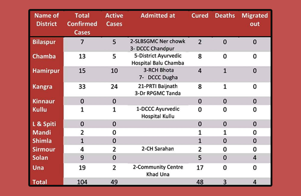 daily covid-19 data of Himachal pradesh