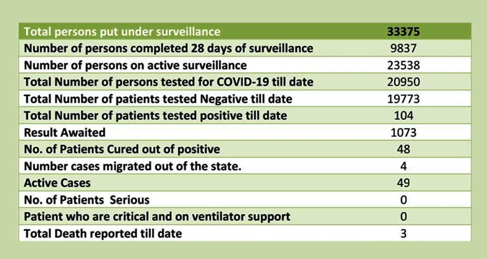 himachal pradesh coron cases data