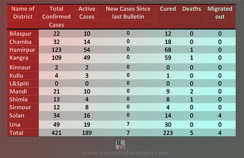 Himachal PRadesh district-wise covid-19 cases