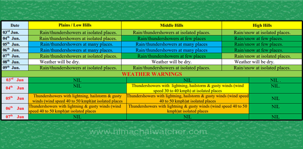 Himachal PRadesh weather prediction for july