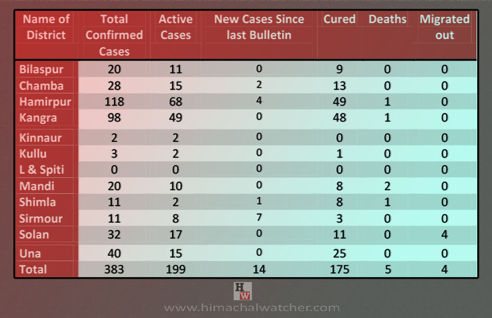 Himachal Pradesh COVID-19 cases on June 4, 2020