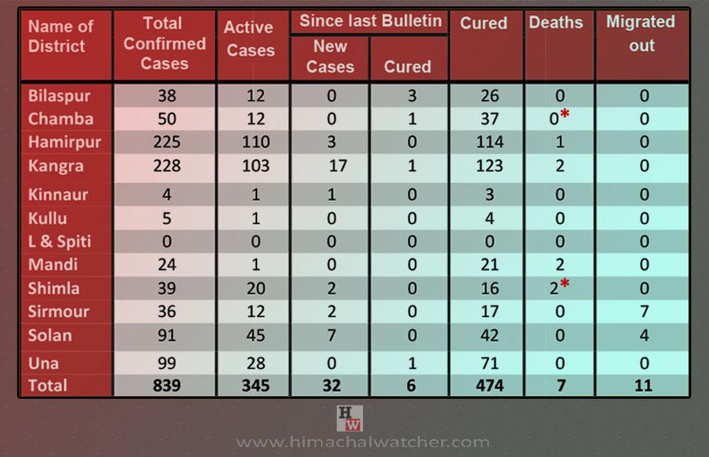 Himachal Pradesh COVID-19 death toll rised to 7
