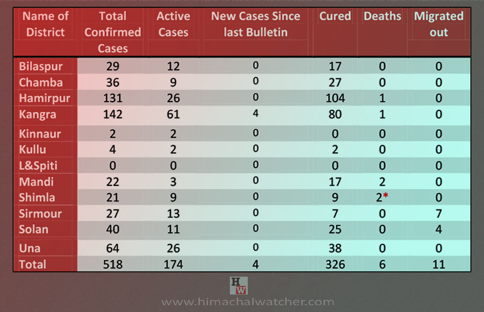 Himachal Pradesh District wise corona cases on june 14, 2020
