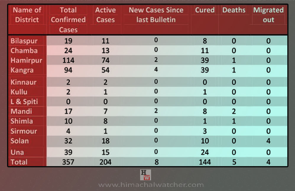 Himachal Pradesh First COVID-19 cases in Kinnaur