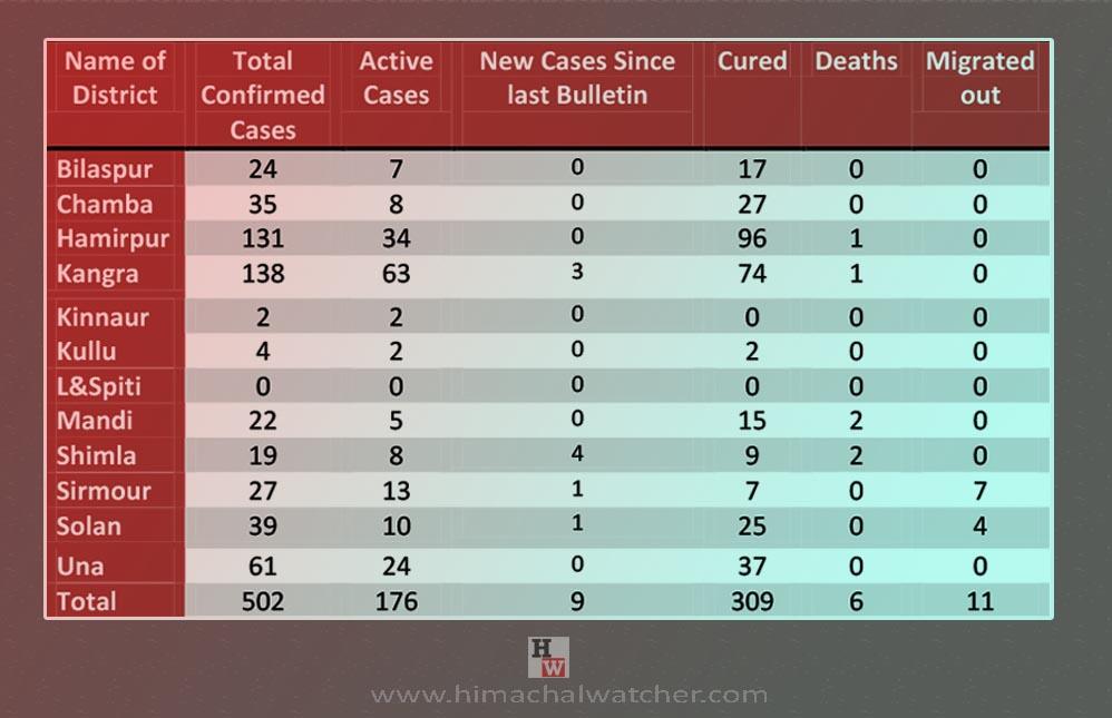 Himachal Pradesh new cases in shimla on june 13