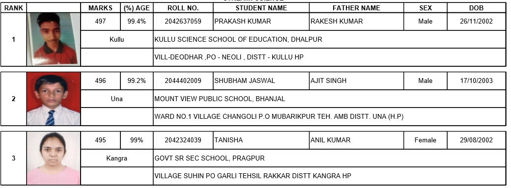 Hp Board class 12 science stream toppers