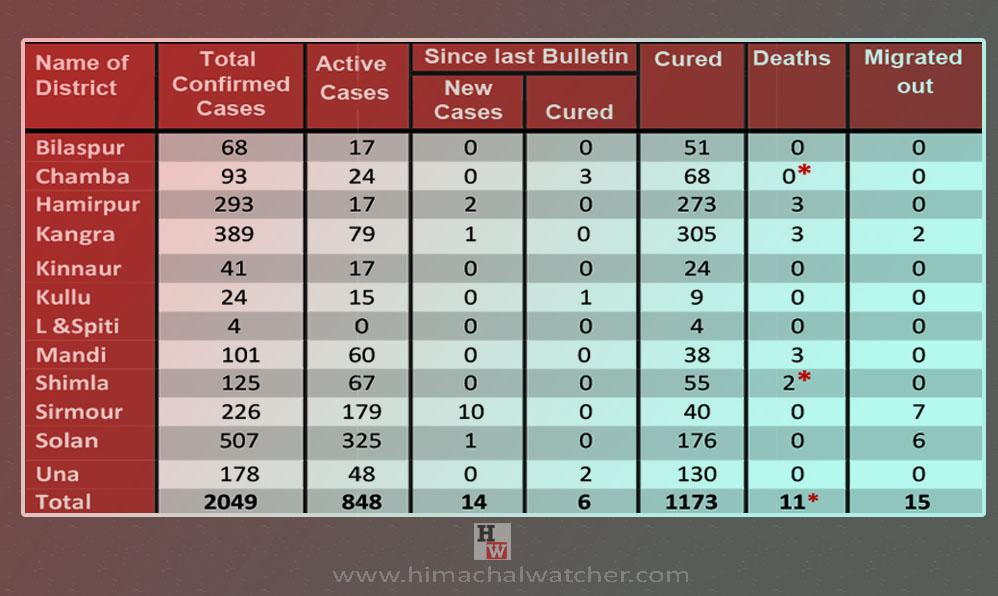 Himacha Pradesh covid-19 cases cross 2000 mark