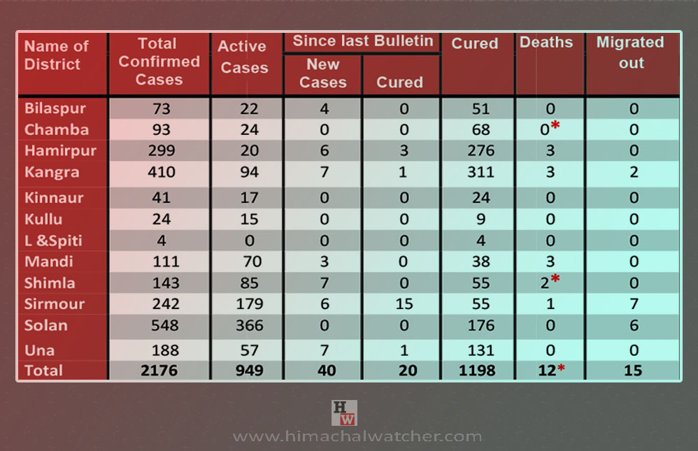 Himachal Pradesh COVID-19 cases districtwise