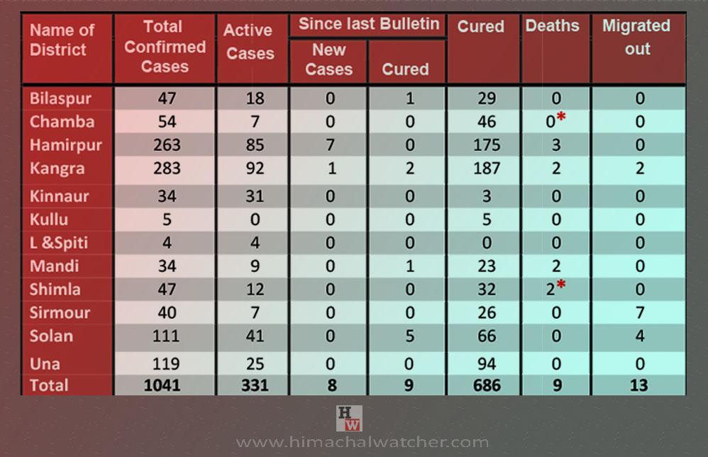 Himachal Pradesh COVID-19 death toll