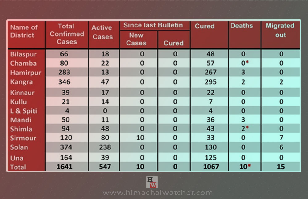 Nahan reports more covid-19 cases on july 21